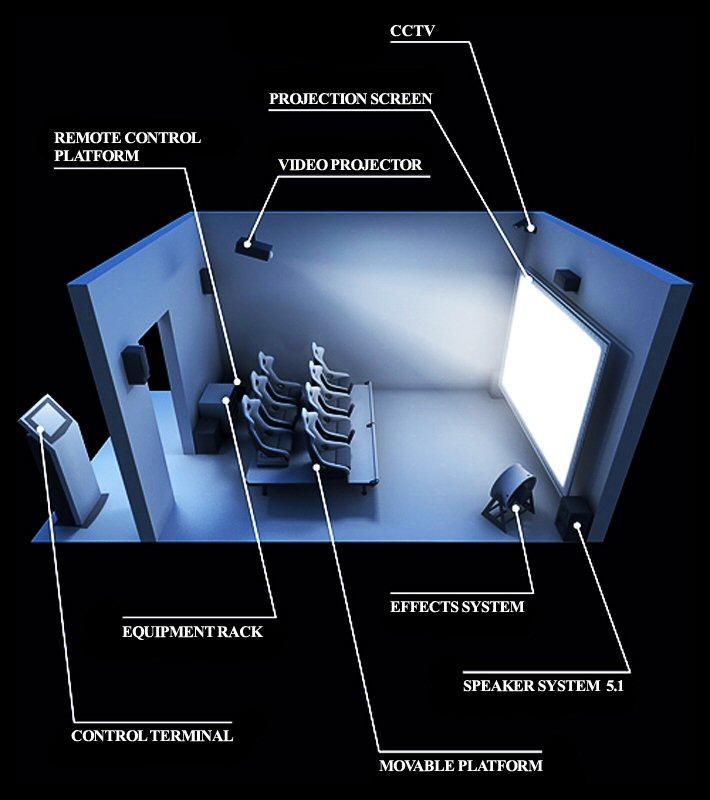 04c 600 4D theater