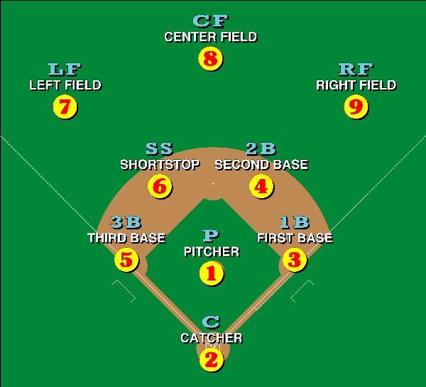 00a 600 Baseball positions Wki