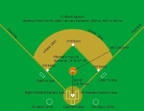 00b 600 Diagram of a baseball field