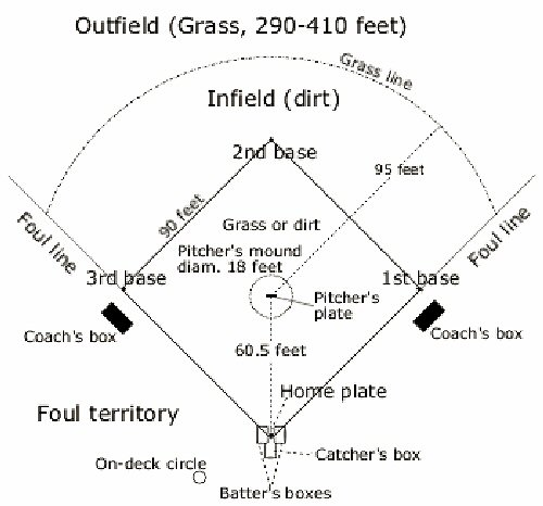 09 500 Field overview Foul territory