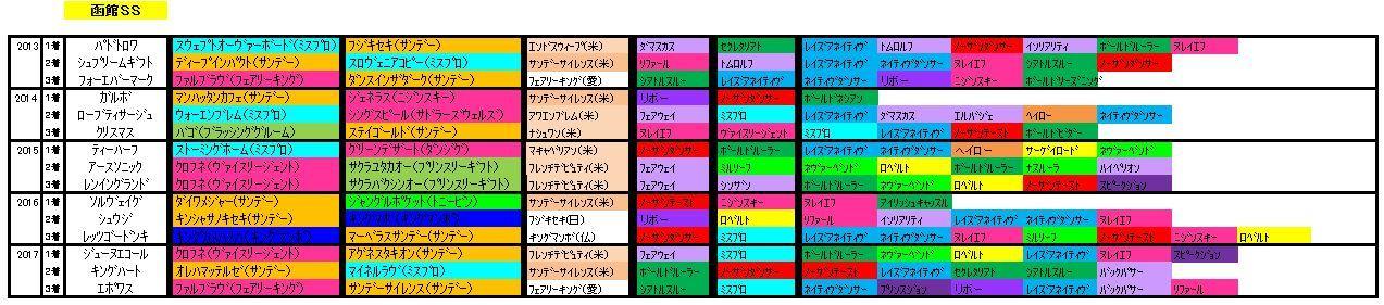 函館SS血統