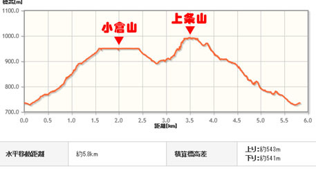 小倉山行程図