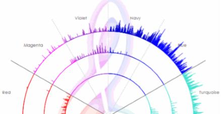 香りと声紋分析