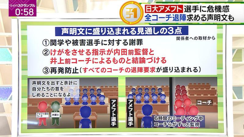 日本大学 アメリカンフットボール タックル 内田正人 宮川泰介 井上奨