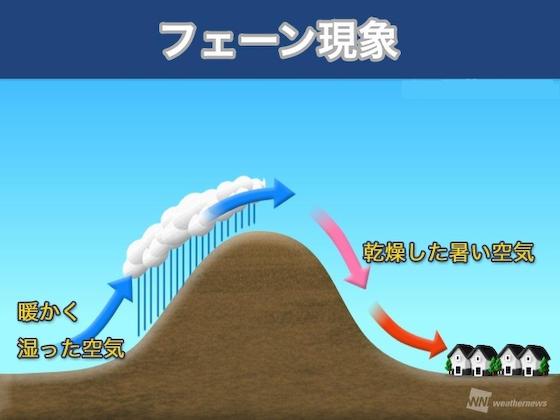 フェーン現象 台風 北陸