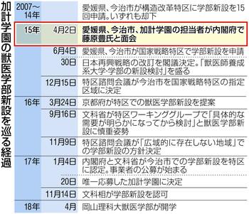 加計学園 岡山理科大学 獣医学部 今治 マスゴミ 朝日新聞