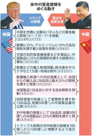 米中貿易摩擦 関税 アメリカ 中国 トランプ 習近平 王毅