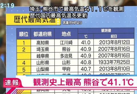 埼玉県熊谷で41.1℃まで気温が上昇、日本歴代最高を更新