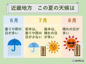 近畿この夏の天候