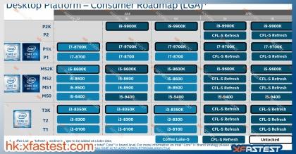 Intel デスクトップCPU ロードマップ (2018年8月1日)