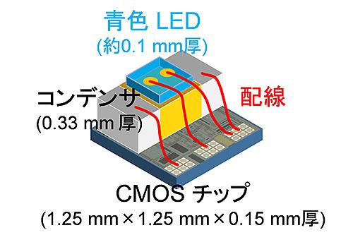 生体内で神経を光刺激するデバイス