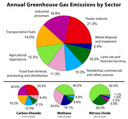 646px-Greenhouse_Gas_by_Sector.png