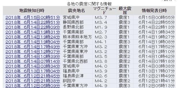 【前触れ】千葉県で地震が連発してるけど、これ「デカイ地震」秒読み待ったなしだろ