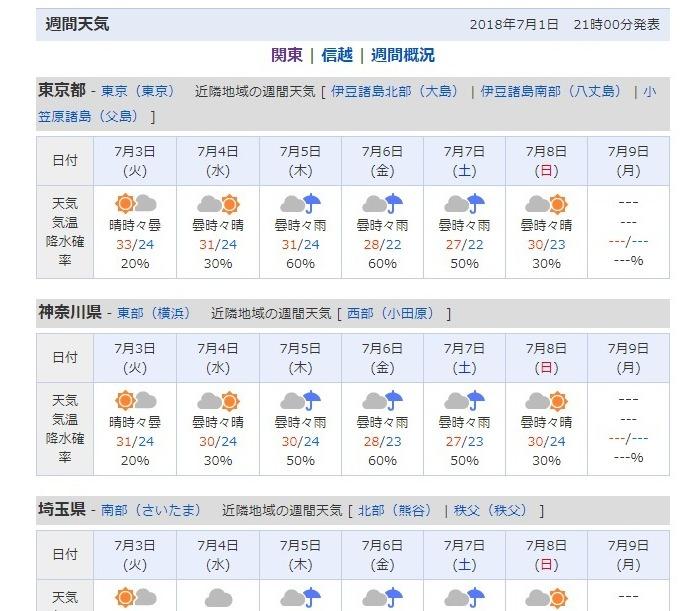 【猛暑】東京都心で「7日連続」で真夏日…最高気温は富山での「36.9℃」