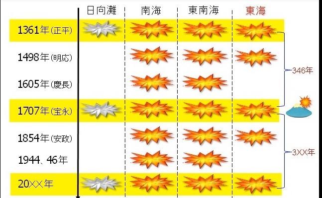 【大災害】次に来る周期の南海トラフ巨大地震は「スーパーサイクル」になり得る…「超巨大津波」が日本列島を襲う