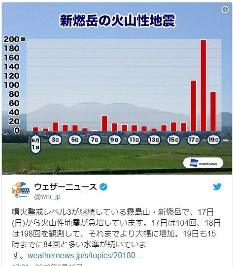 【専門家】霧島連山の「新燃岳と硫黄山」の活動が長期化する可能性…大阪地震の前日から新燃岳では火山性地震が急増