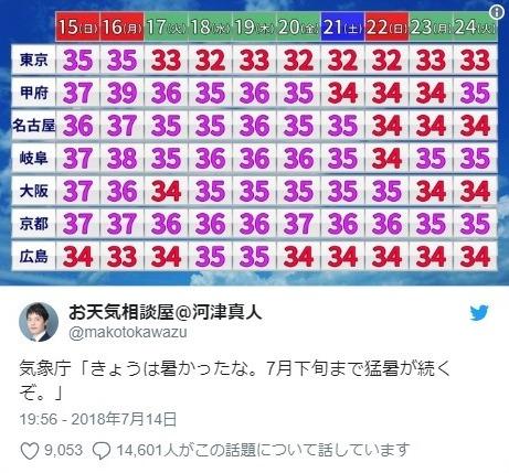 【酷暑】40℃以上なら5年ぶり、7月としては14年ぶり…この暑さが今月ずっと続きます