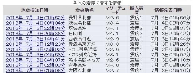 【異変】島根県・匹見の地中加速度に変化あり…日向灘では震度3の地震発生