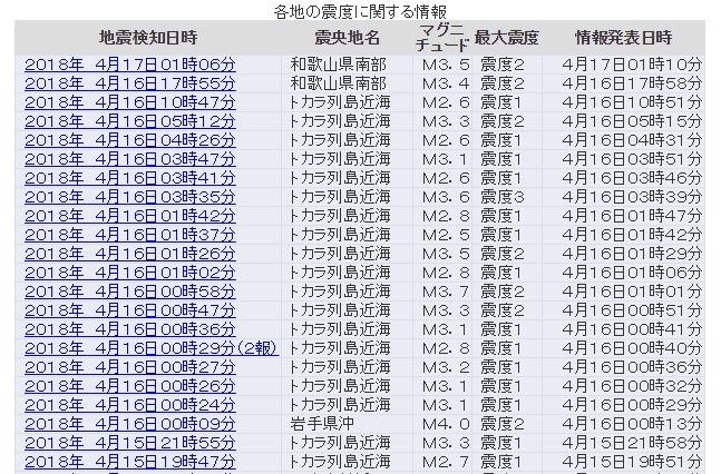 【トカラの法則】今現在「トカラ列島」で地震連発してるけど、質問ある?和歌山県南部でも震度2が2回