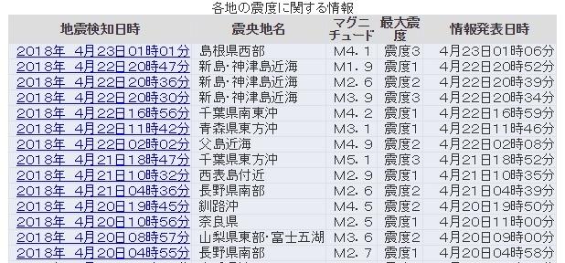 【東京】昨日、新島・神津島近海で地震が相次ぐ最大震度は「3」…最近、色んな場所で地震が増加傾向か