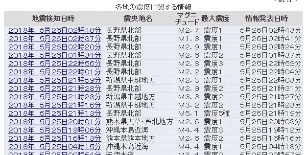 【余震】昨日、震度5強が発生した長野県で地震が続く…福島では地震とは別に「地滑り」で10ヶ所近くに亀裂拡大中で地盤変化を観測監視
