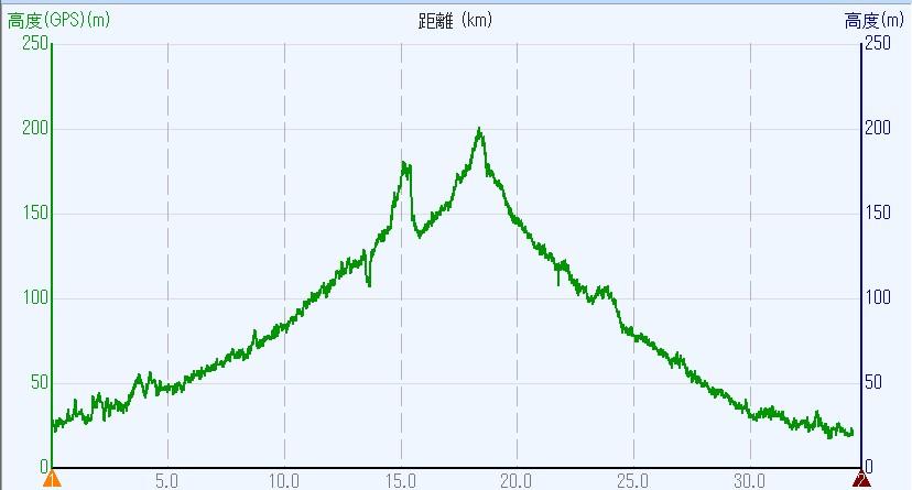 1806-00b-倉吉2日目-高度