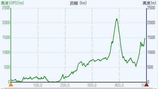 1807-00-嬬恋1日目-00b-高度