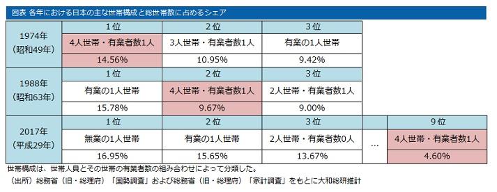 日本の主な世帯構成
