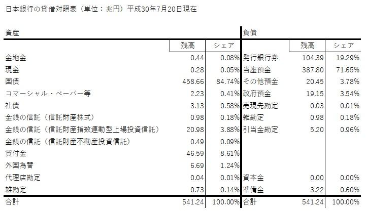 日銀 BS 20180720
