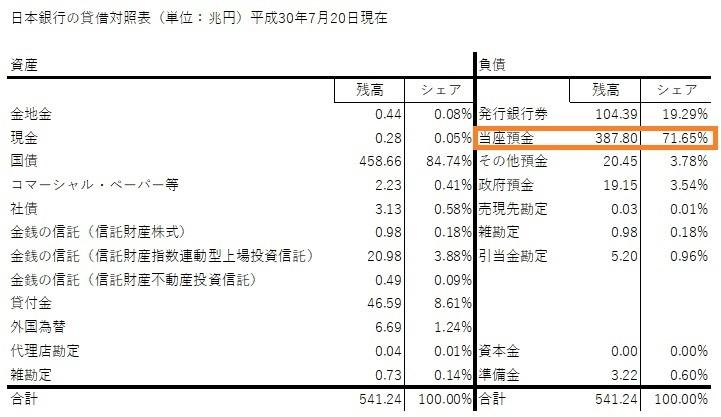 日銀 BS 20180720 2