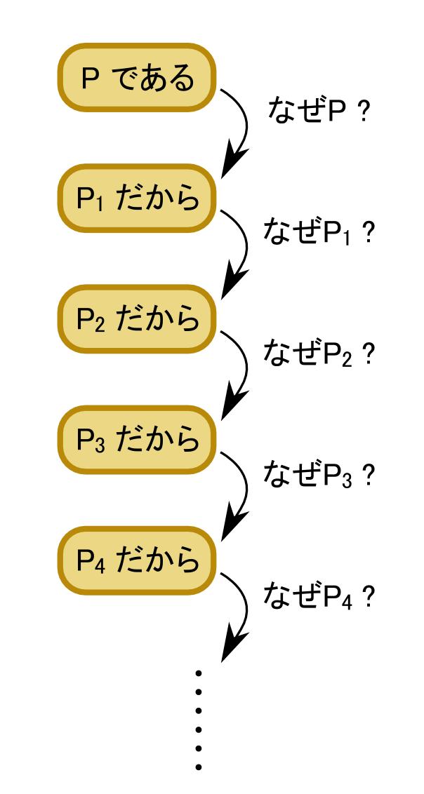 無限後退の概念図