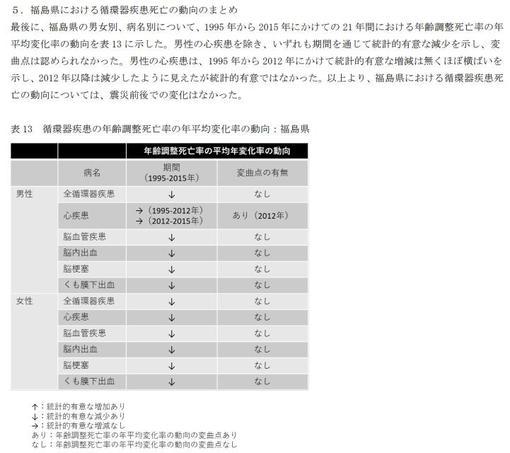 福島循環器疾患死亡