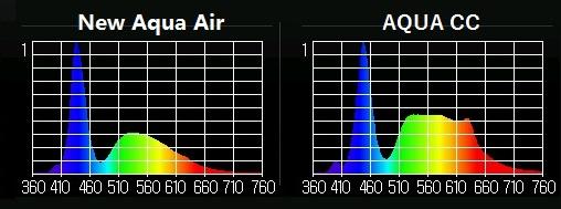 Aqua cc 比較