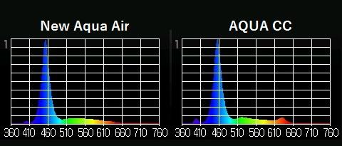 Aqua cc 比較2