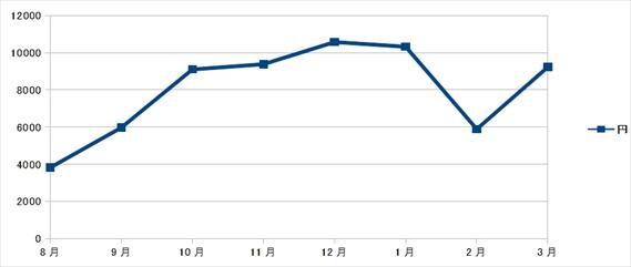 ポスティング 収入 201708-201803