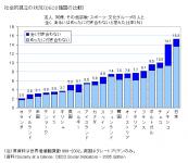日本は家族以外の人と社交のために全く、 またはめったに付き合わない人の比率が OECD諸国の中で最も高い