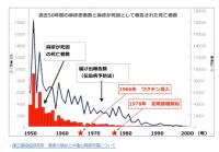 麻疹 年推移
