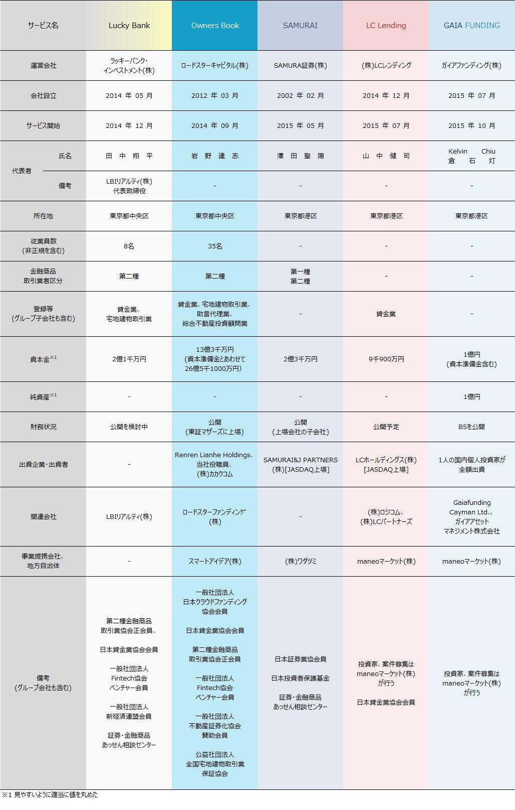 02_ソーシャルレンディング業者比較2018年4月
