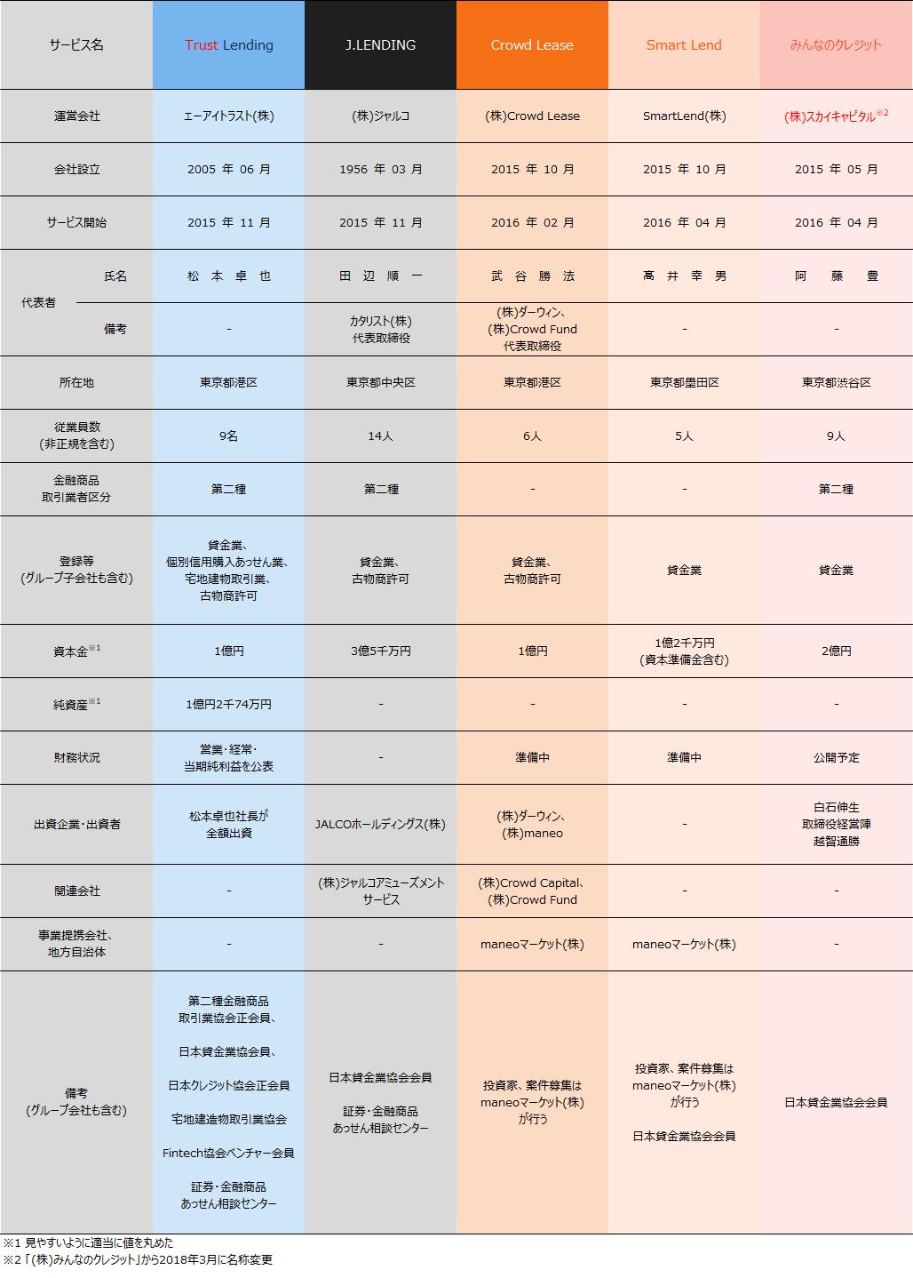 03_ソーシャルレンディング業者比較2018年4月