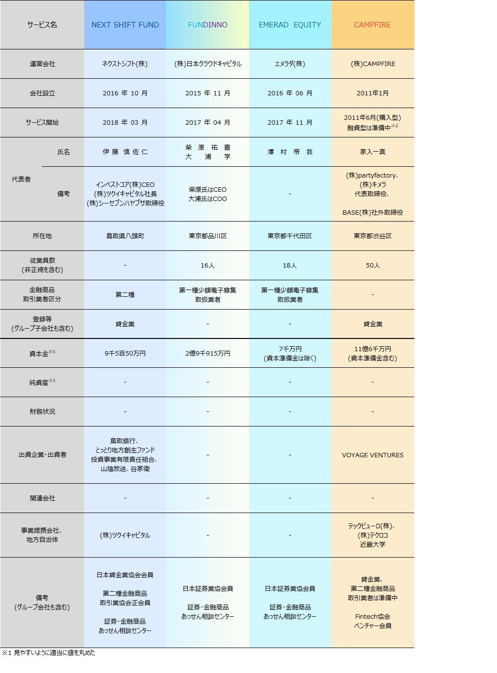 06_ソーシャルレンディング業者比較2018年4月