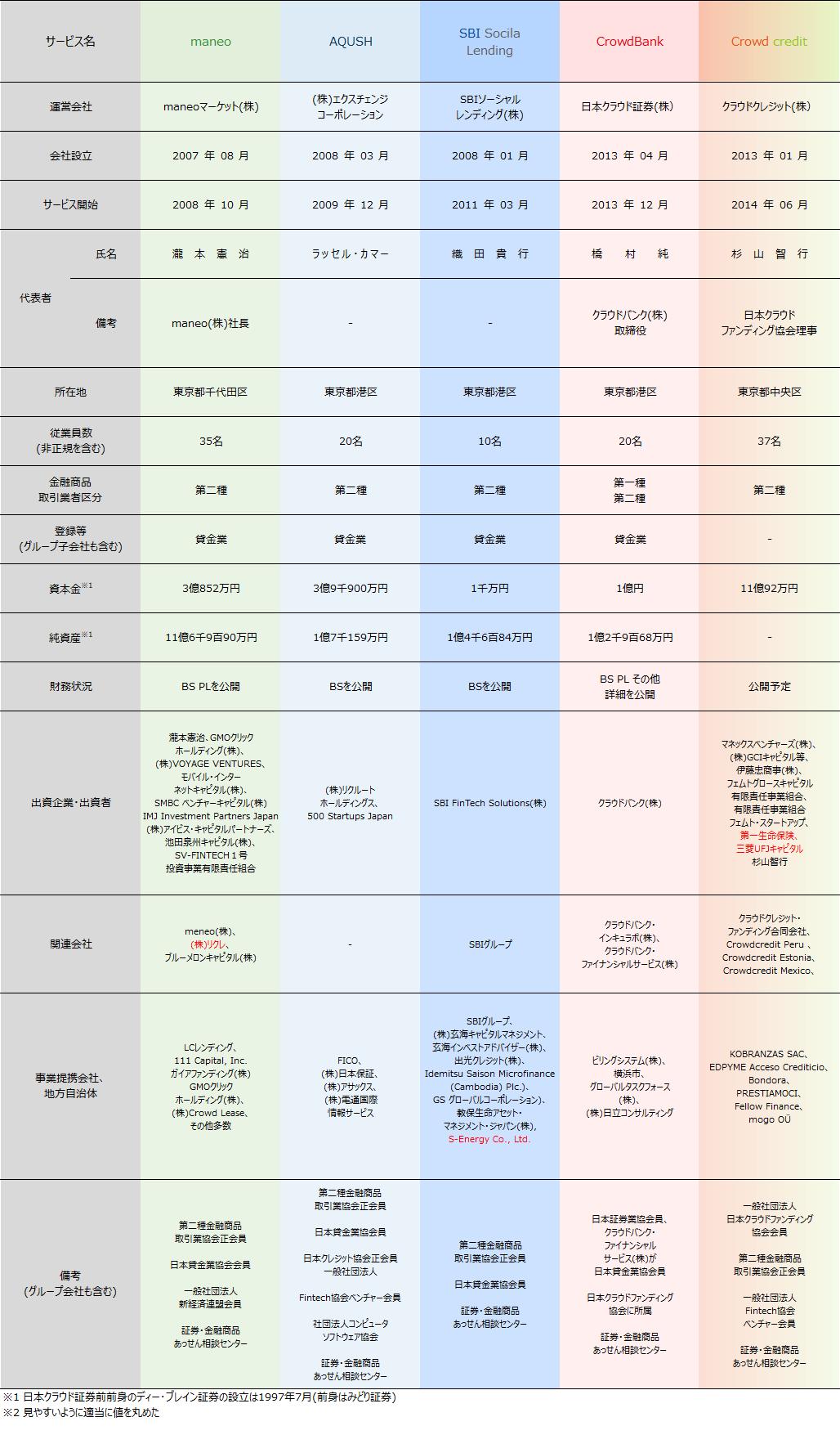 01_ソーシャルレンディング業者比較2018年4月