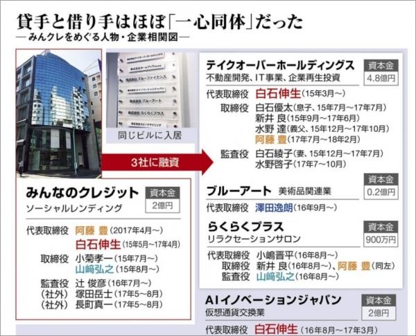 02_みんなのクレジット事件_東洋経済