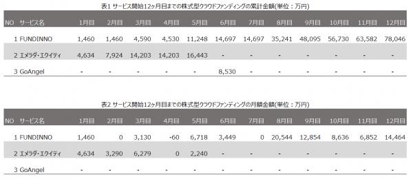 株式型クラウドファンディング募集額推移