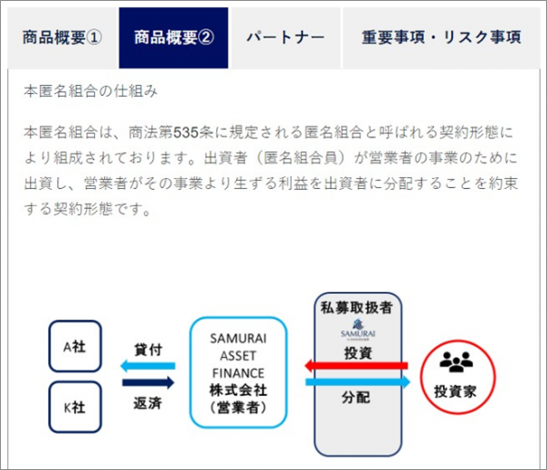 04_SAMURAIがソーシャルレンディングを開始!