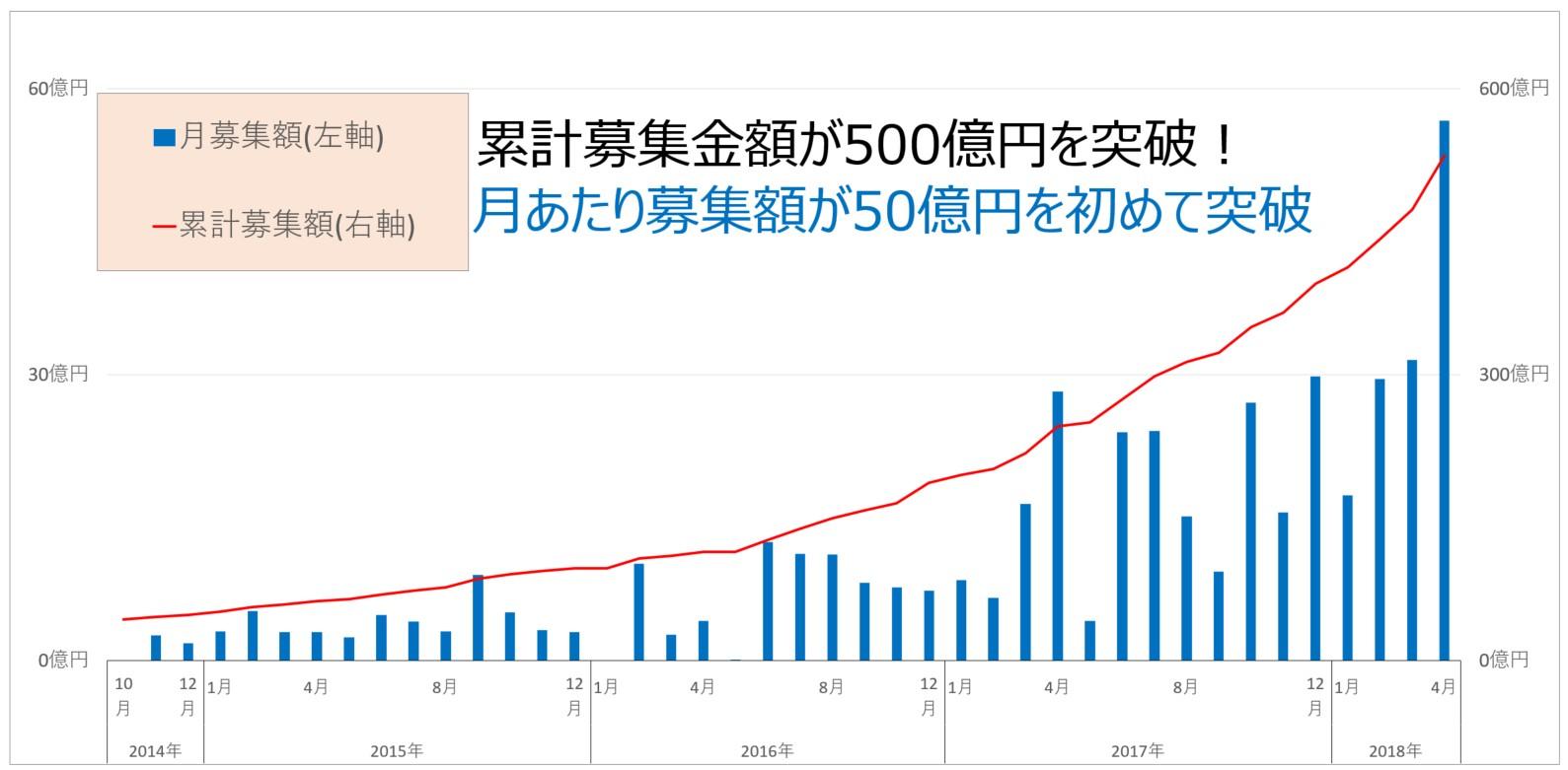 SBIソーシャルレンディング累計募集額500億円突破!