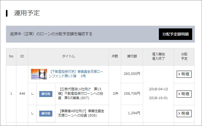 アップルバンク【不動産担保付き】事業資金支援ローンファンド第13弾