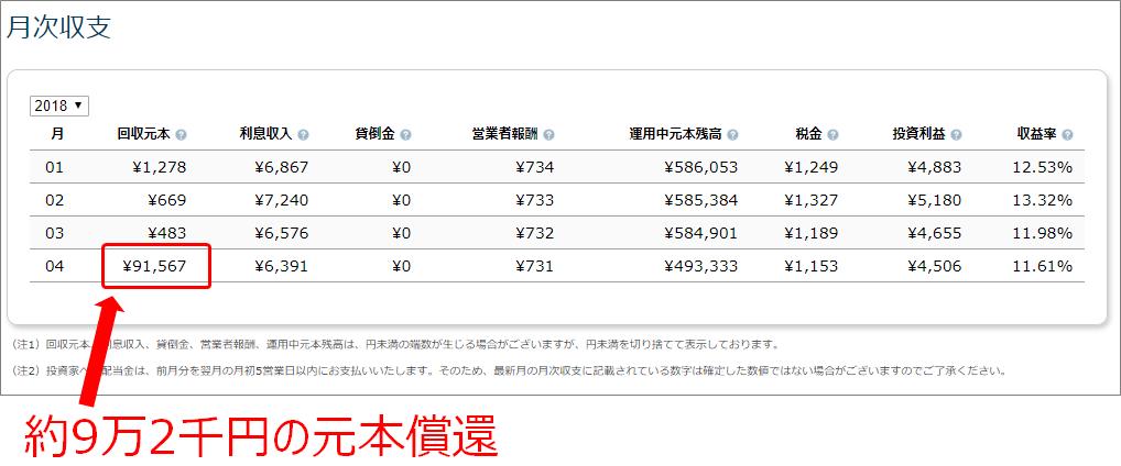 AQUSH元本償還9万1千円