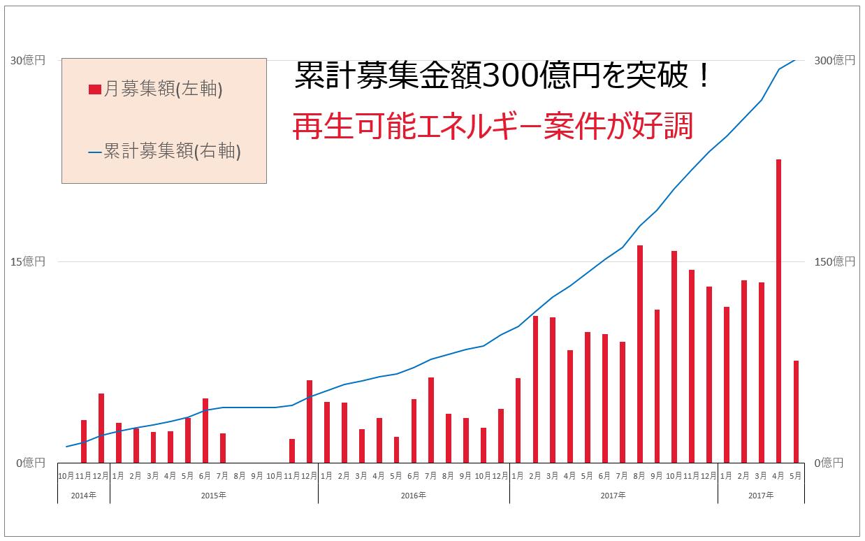 クラウドバンク累計募集額300億円突破