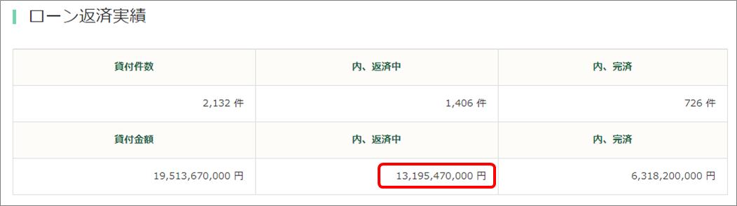 グリーンインフラレンディング132億円運用中