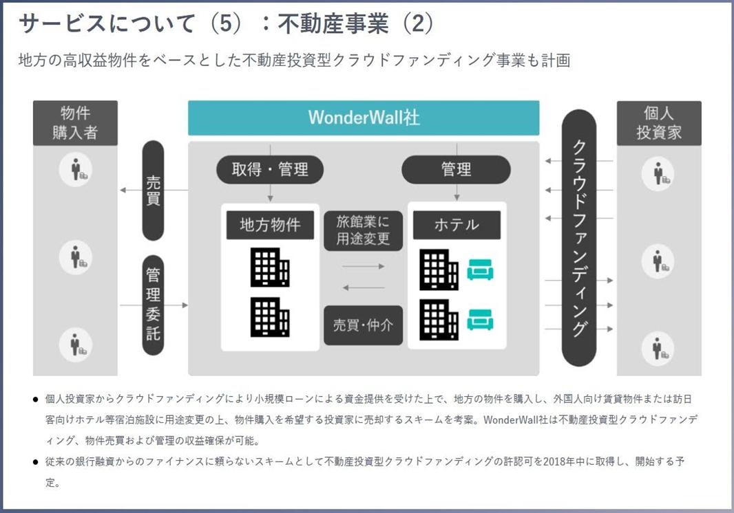 02_エメラダ・エクイティ_Wonder Wallへ35万円投資